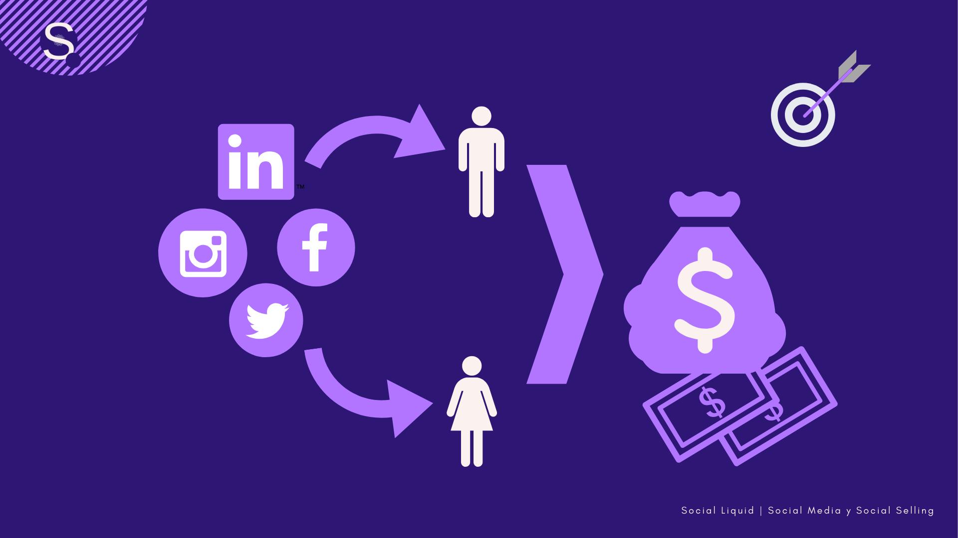 Social Media y Social Selling